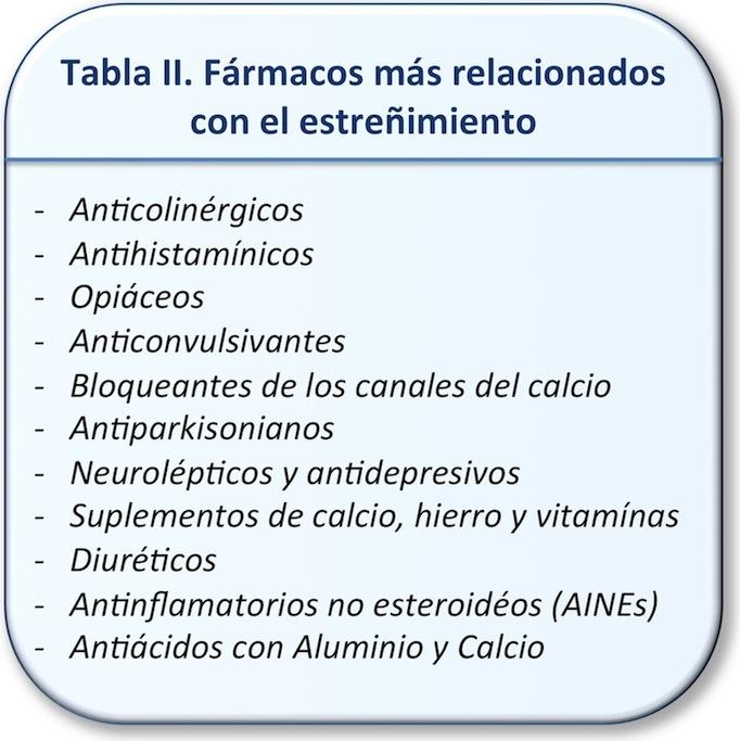 Tabla II. Fármacos más relacionados con el estreñimiento
