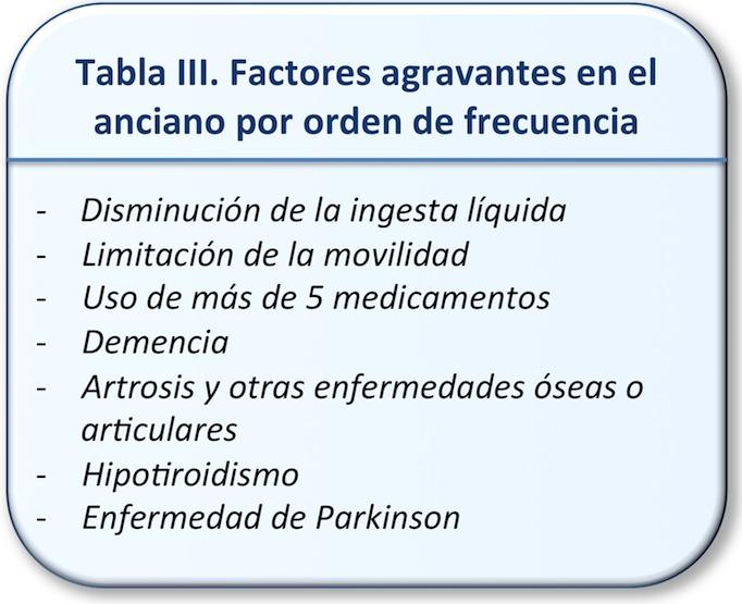 Tabla III. Factores agravantes del estreñimiento en el anciano por orden de frecuencia